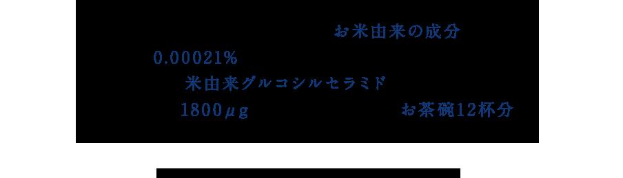 スキンケア化粧品にも多く使われ、肌ととても深いかかわりのある、お米由来の成分。そのお米に、0.00021%(玄米換算)しか含まれていない保湿ケア成分が米由来グルコシルセラミドです。水肌に含まれる1800μg は、玄米に換算すると、お茶碗12杯分※。普段の食生活だけではまかなうことが難しい貴重な成分です。※玄米860gに換算。ビジュアルワイド食品成分表(日本食品標準成分表2010)参照。