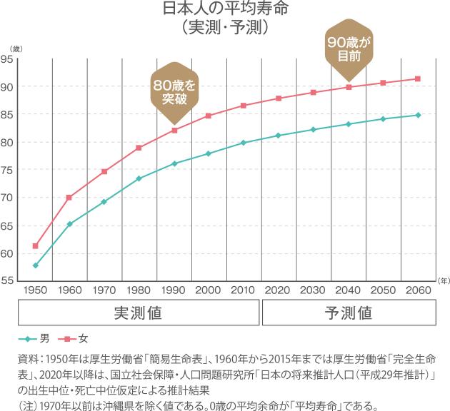 日本人の平均寿命(実測・予測)
