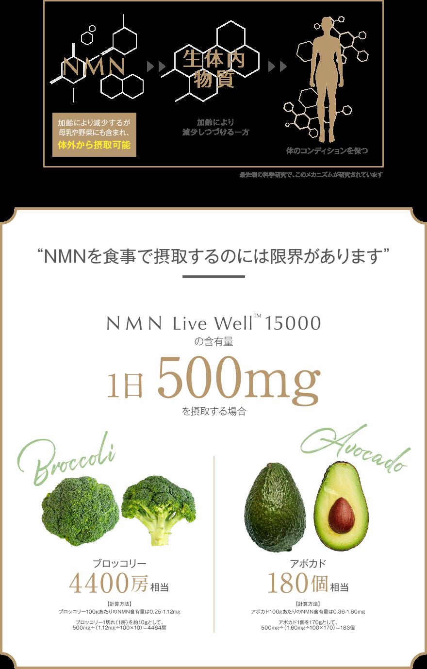 NMNを食事で摂取するのには限界があります