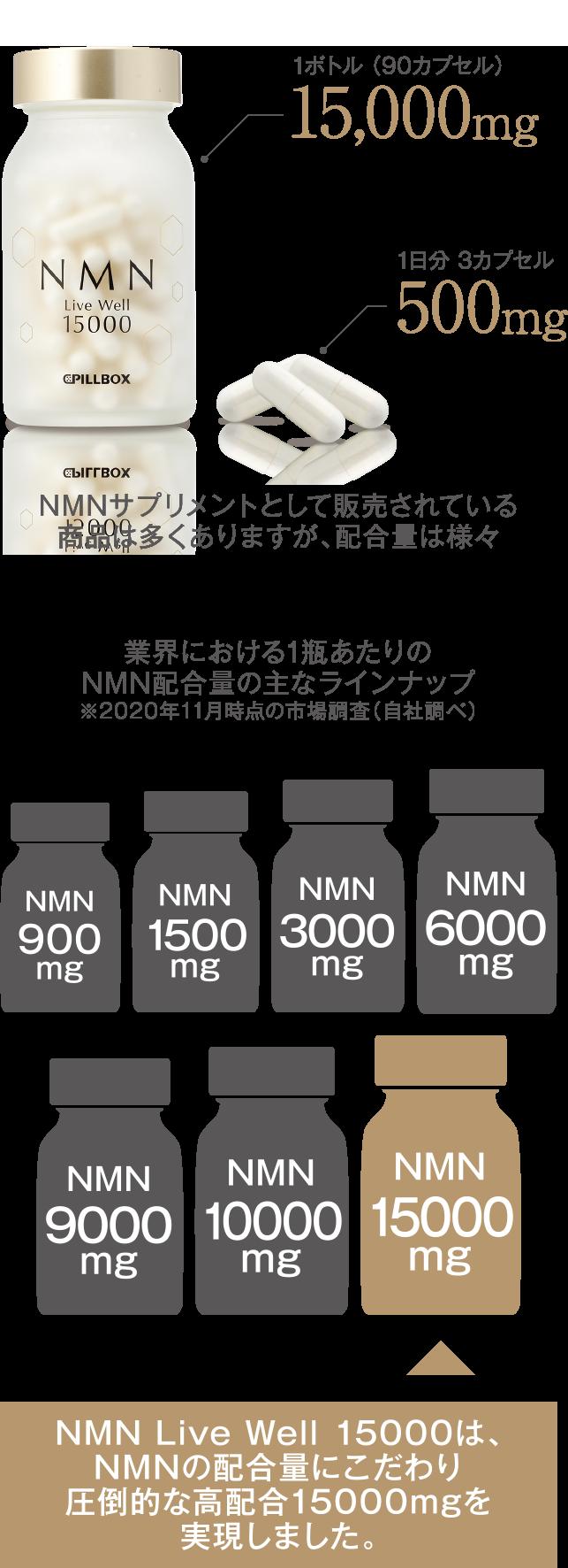 NMN Live Well 15000は、NMNの配合量にこだわり圧倒的な高配合15000mgを実現しました。